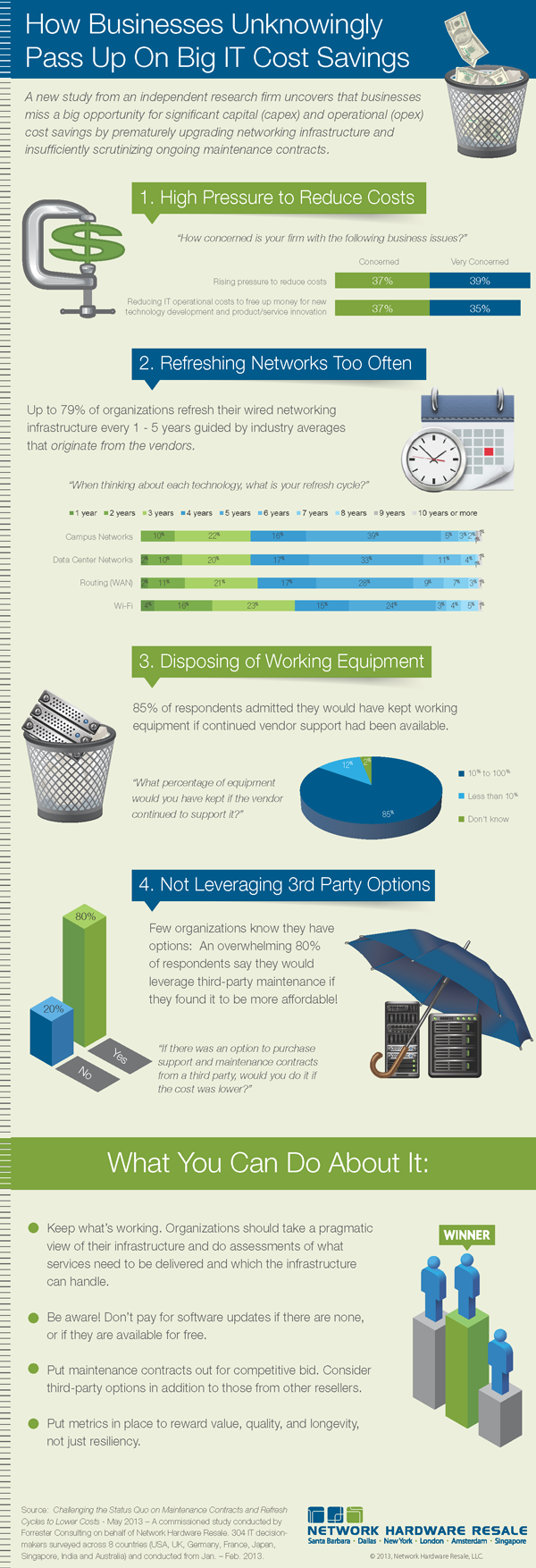 nhr_forrester_thought_leadership_paper_infographic2